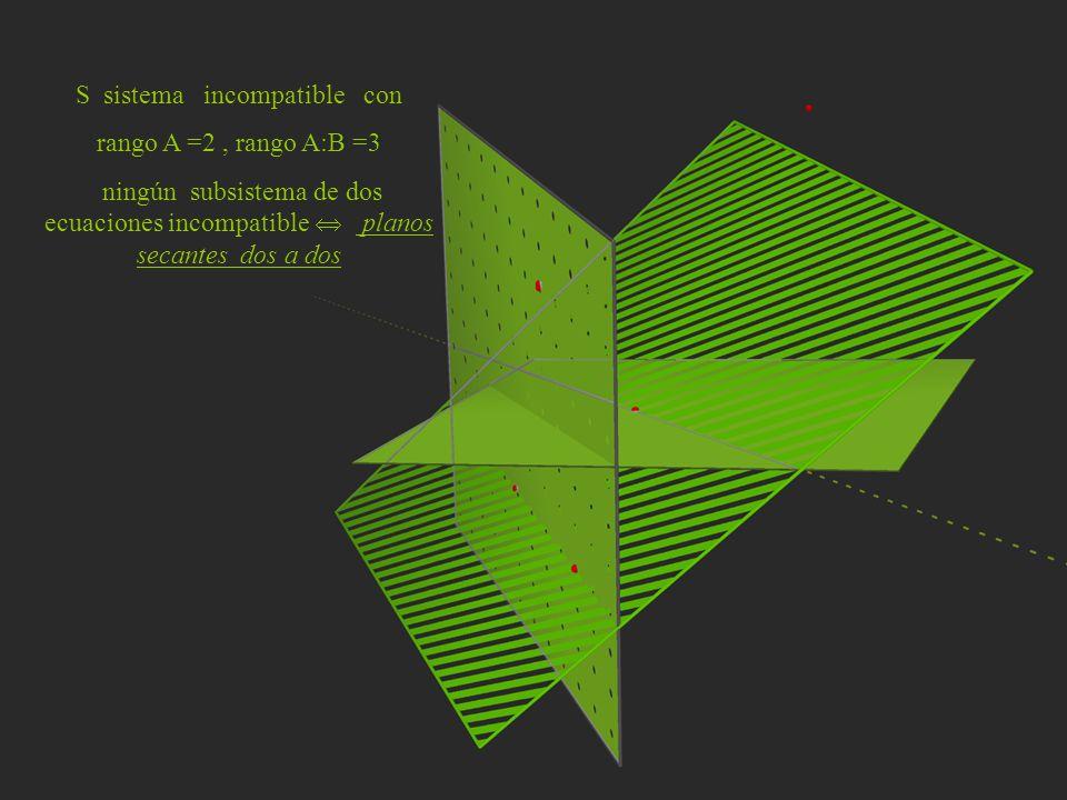 S sistema incompatible con rango A =2, rango A:B =3 ningún subsistema de dos ecuaciones incompatible planos secantes dos a dos