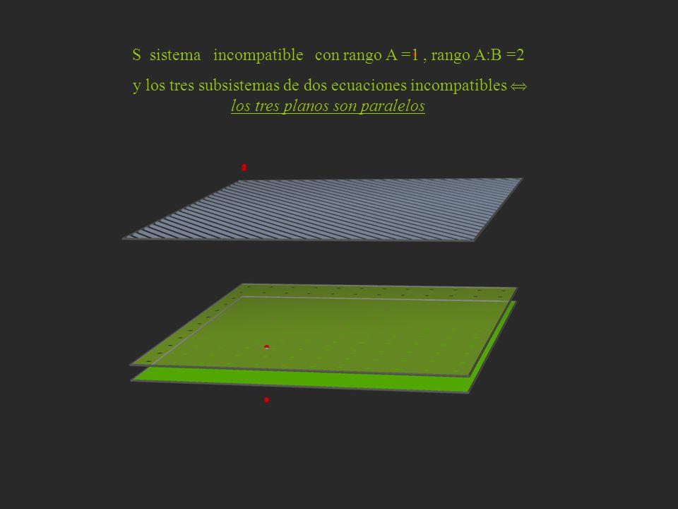 S sistema incompatible con rango A =1, rango A:B =2 y los tres subsistemas de dos ecuaciones incompatibles los tres planos son paralelos