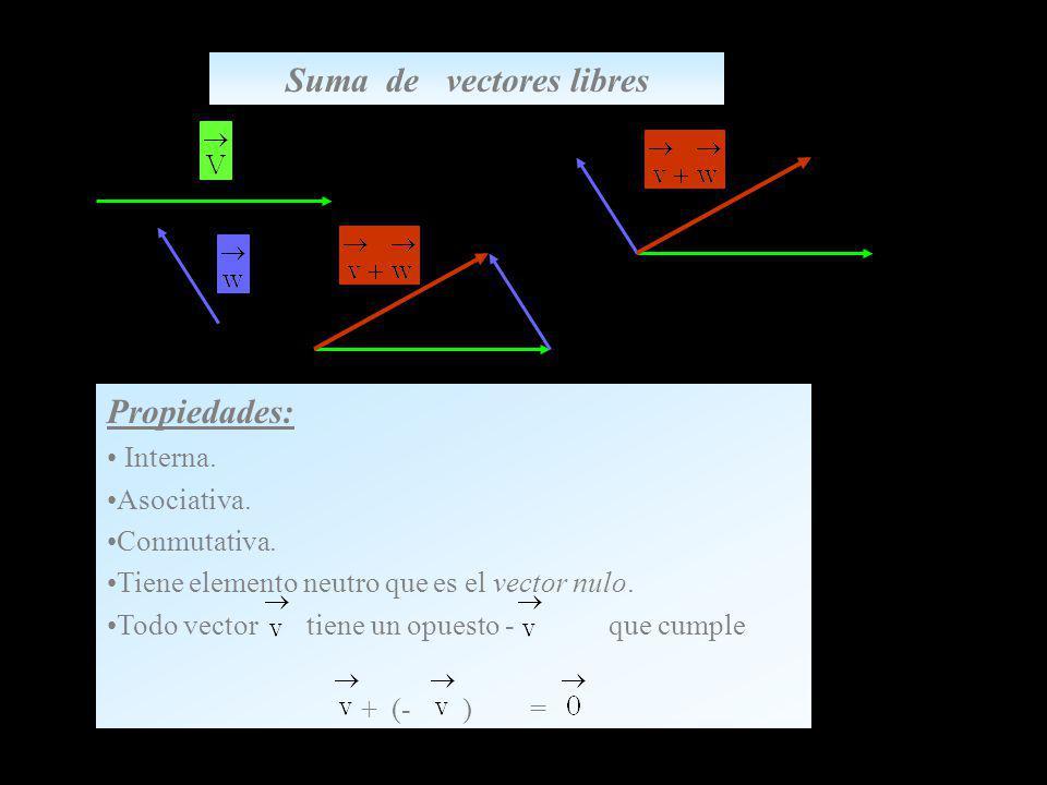 Suma de vectores libres Propiedades: Interna. Asociativa. Conmutativa. Tiene elemento neutro que es el vector nulo. Todo vector tiene un opuesto - que