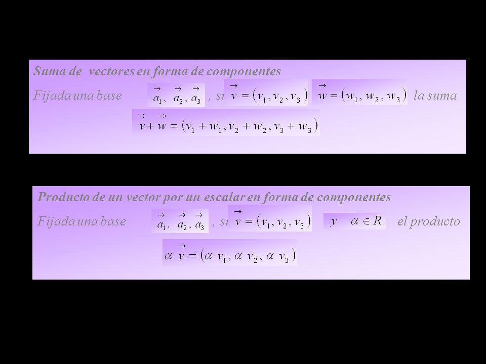 Suma de vectores en forma de componentes Fijada una base, si la suma Producto de un vector por un escalar en forma de componentes Fijada una base, si