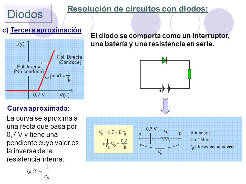 Diodos Resolución de circuitos con diodos: c) Tercera aproximación El diodo se comporta como un interruptor, una batería y una resistencia en serie. C