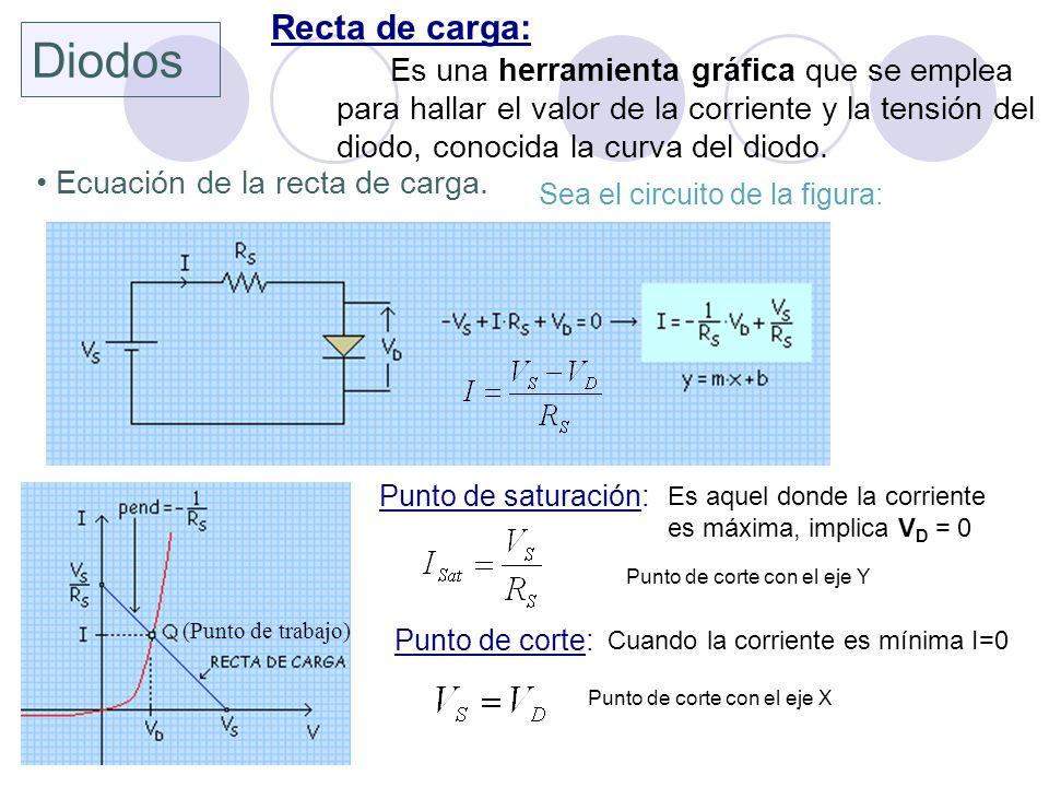Diodos Recta de carga: Es una herramienta gráfica que se emplea para hallar el valor de la corriente y la tensión del diodo, conocida la curva del dio