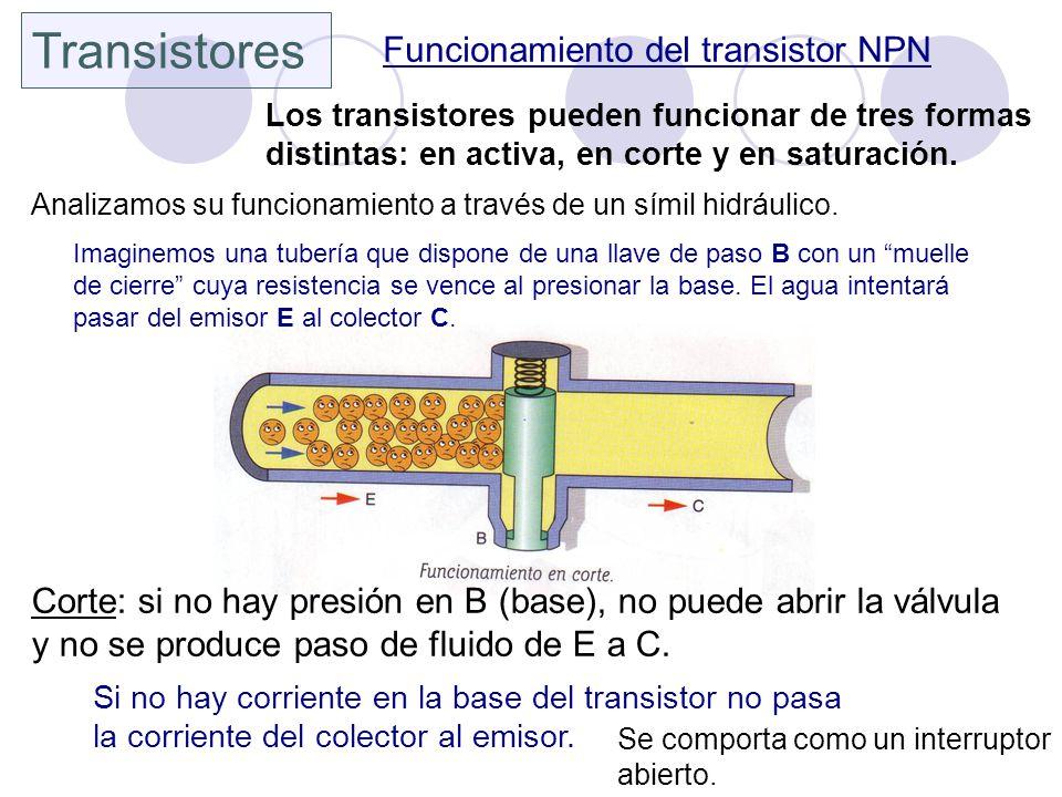 Transistores Funcionamiento del transistor NPN Los transistores pueden funcionar de tres formas distintas: en activa, en corte y en saturación. Analiz