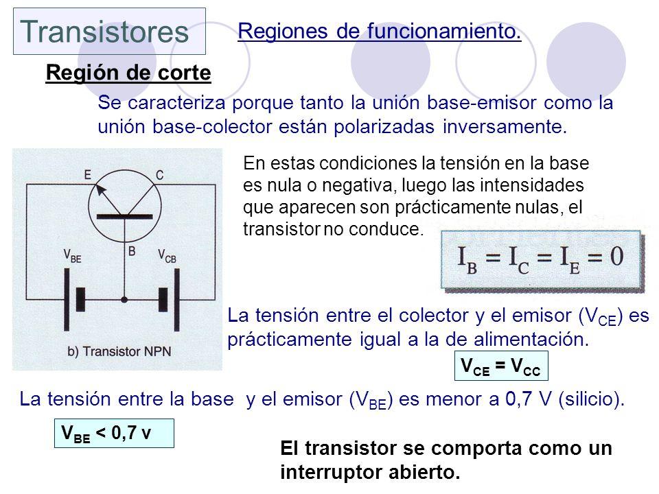 Transistores Regiones de funcionamiento. Región de corte Se caracteriza porque tanto la unión base-emisor como la unión base-colector están polarizada