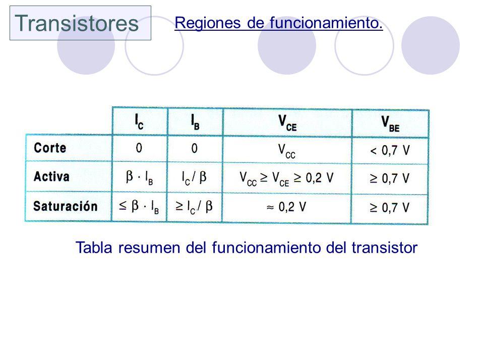 Transistores Regiones de funcionamiento. Tabla resumen del funcionamiento del transistor