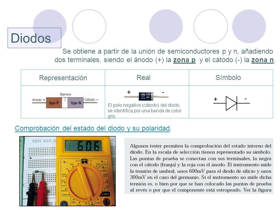 Representación Diodos Se obtiene a partir de la unión de semiconductores p y n, añadiendo dos terminales, siendo el ánodo (+) la zona p y el cátodo (-
