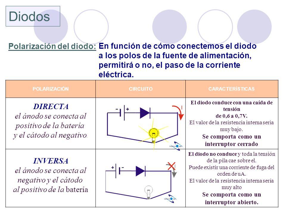 POLARIZACIÓNCIRCUITOCARACTERÍSTICAS DIRECTA el ánodo se conecta al positivo de la batería y el cátodo al negativo. El diodo conduce con una caída de t
