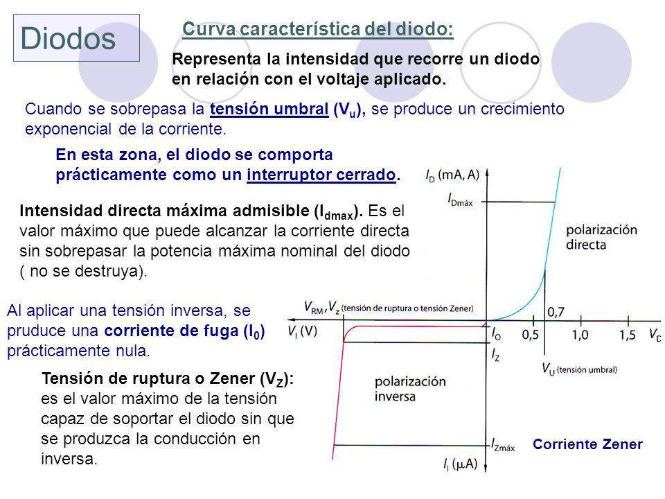 Corriente Zener Diodos Curva característica del diodo: Representa la intensidad que recorre un diodo en relación con el voltaje aplicado. Cuando se so