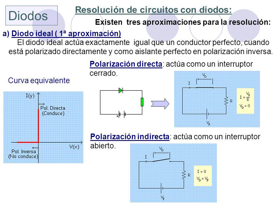 Diodos Resolución de circuitos con diodos: Existen tres aproximaciones para la resolución: a) Diodo ideal ( 1ª aproximación) El diodo ideal actúa exac