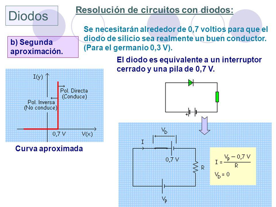 Diodos Resolución de circuitos con diodos: b) Segunda aproximación. Se necesitarán alrededor de 0,7 voltios para que el diodo de silicio sea realmente