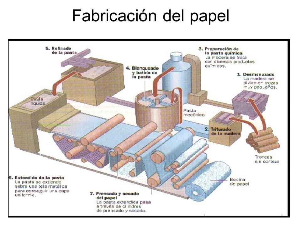 Fabricación del papel