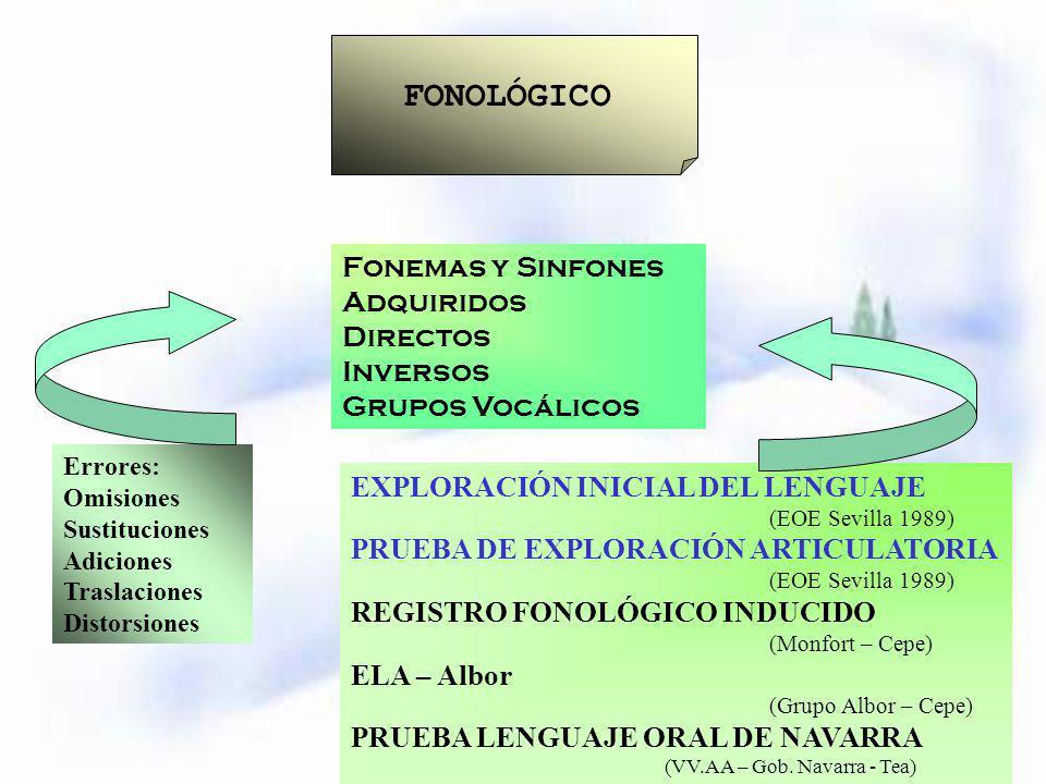 FONOLÓGICO Fonemas y Sinfones Adquiridos Directos Inversos Grupos Vocálicos Errores: Omisiones Sustituciones Adiciones Traslaciones Distorsiones EXPLO