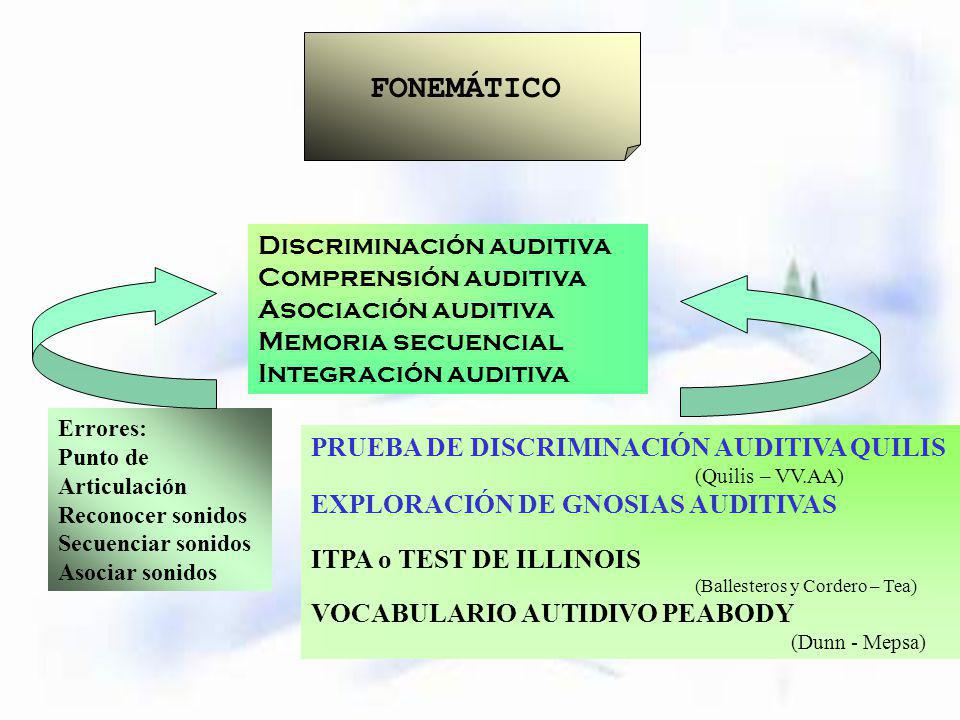 FONEMÁTICO Discriminación auditiva Comprensión auditiva Asociación auditiva Memoria secuencial Integración auditiva Errores: Punto de Articulación Reconocer sonidos Secuenciar sonidos Asociar sonidos PRUEBA DE DISCRIMINACIÓN AUDITIVA QUILIS (Quilis – VV.AA) EXPLORACIÓN DE GNOSIAS AUDITIVAS ITPA o TEST DE ILLINOIS (Ballesteros y Cordero – Tea) VOCABULARIO AUTIDIVO PEABODY (Dunn - Mepsa)