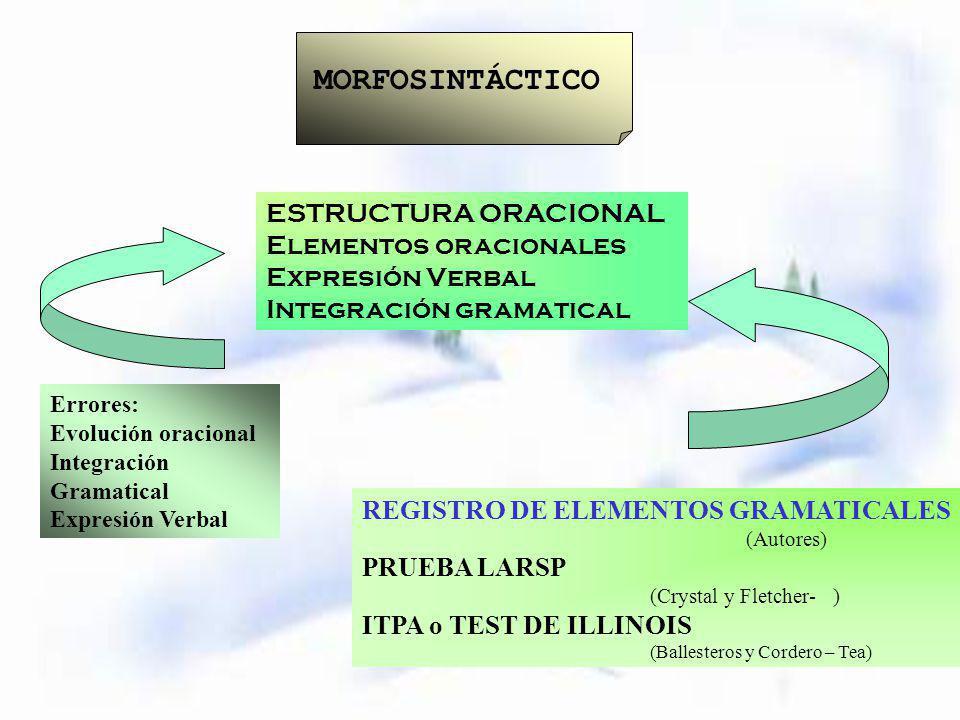 MORFOSINTÁCTICO ESTRUCTURA ORACIONAL Elementos oracionales Expresión Verbal Integración gramatical Errores: Evolución oracional Integración Gramatical