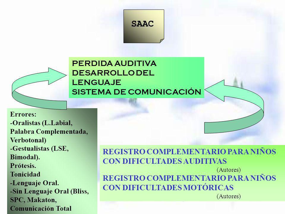 SAAC PERDIDA AUDITIVA DESARROLLO DEL LENGUAJE SISTEMA DE COMUNICACIÓN Errores: -Oralistas (L.Labial, Palabra Complementada, Verbotonal) -Gestualistas