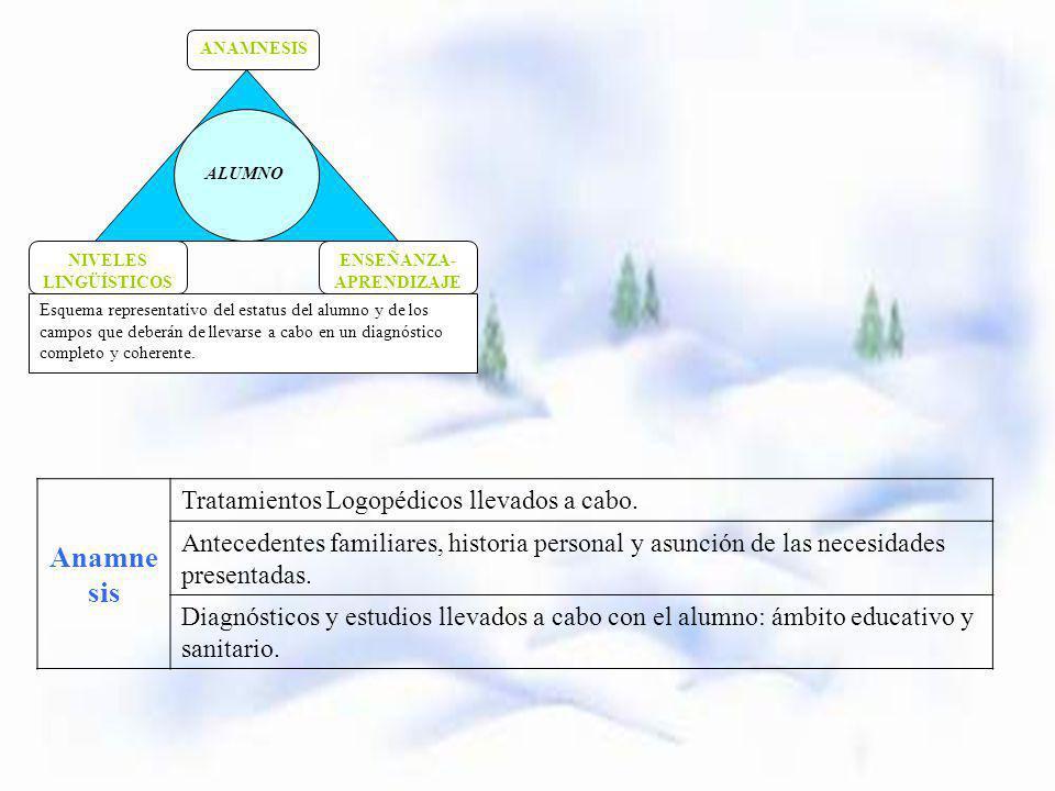 Niveles Lingüíst icos Fonoarticulación: Organos bucofonadores, respiración, soplo, voz y habla.