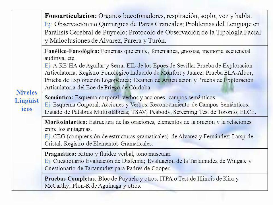 SAAC PERDIDA AUDITIVA DESARROLLO DEL LENGUAJE SISTEMA DE COMUNICACIÓN Errores: -Oralistas (L.Labial, Palabra Complementada, Verbotonal) -Gestualistas (LSE, Bimodal).