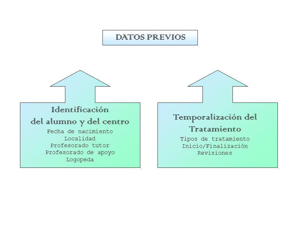 Identificación del alumno y del centro Fecha de nacimiento Localidad Profesorado tutor Profesorado de apoyo Logopeda Temporalización del Tratamiento T