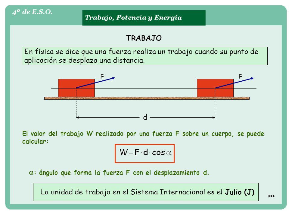 TRABAJO En física se dice que una fuerza realiza un trabajo cuando su punto de aplicación se desplaza una distancia. El valor del trabajo W realizado