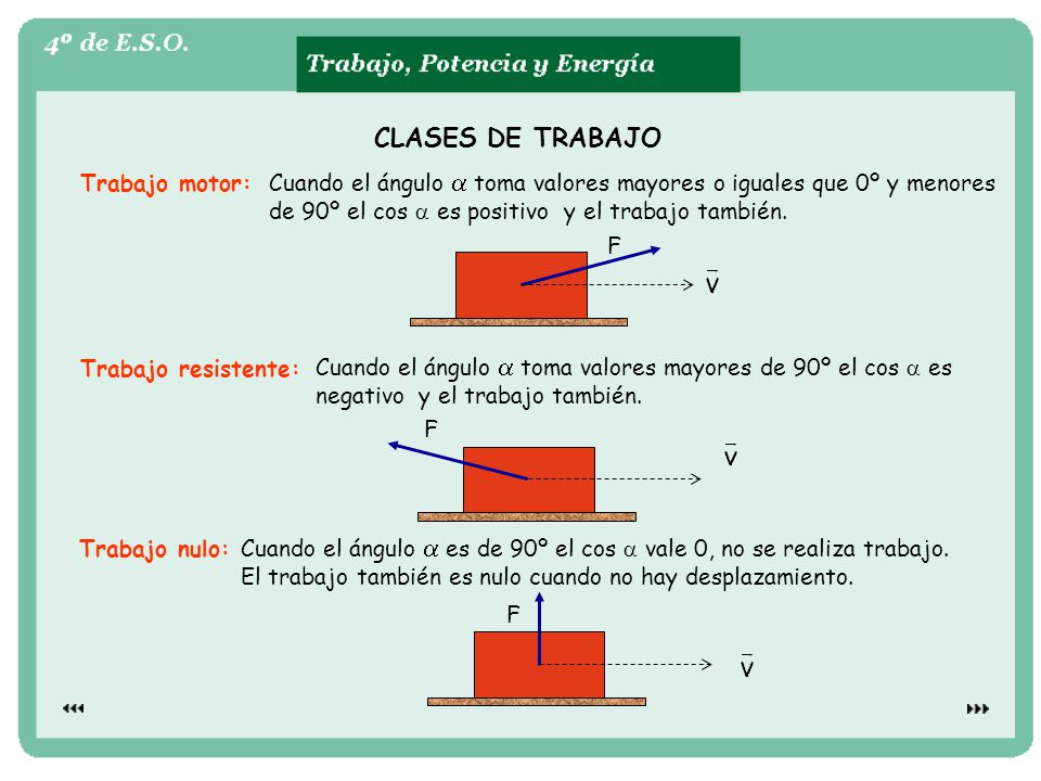 CLASES DE TRABAJO Trabajo motor: Cuando el ángulo toma valores mayores o iguales que 0º y menores de 90º el cos es positivo y el trabajo también.