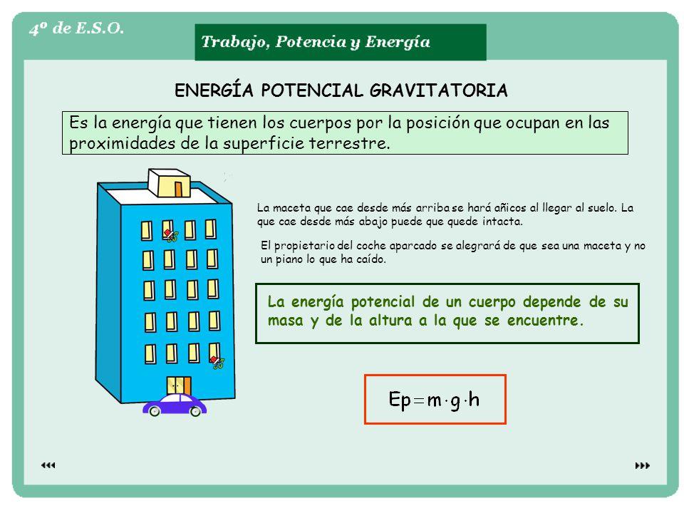 ENERGÍA POTENCIAL GRAVITATORIA Es la energía que tienen los cuerpos por la posición que ocupan en las proximidades de la superficie terrestre.