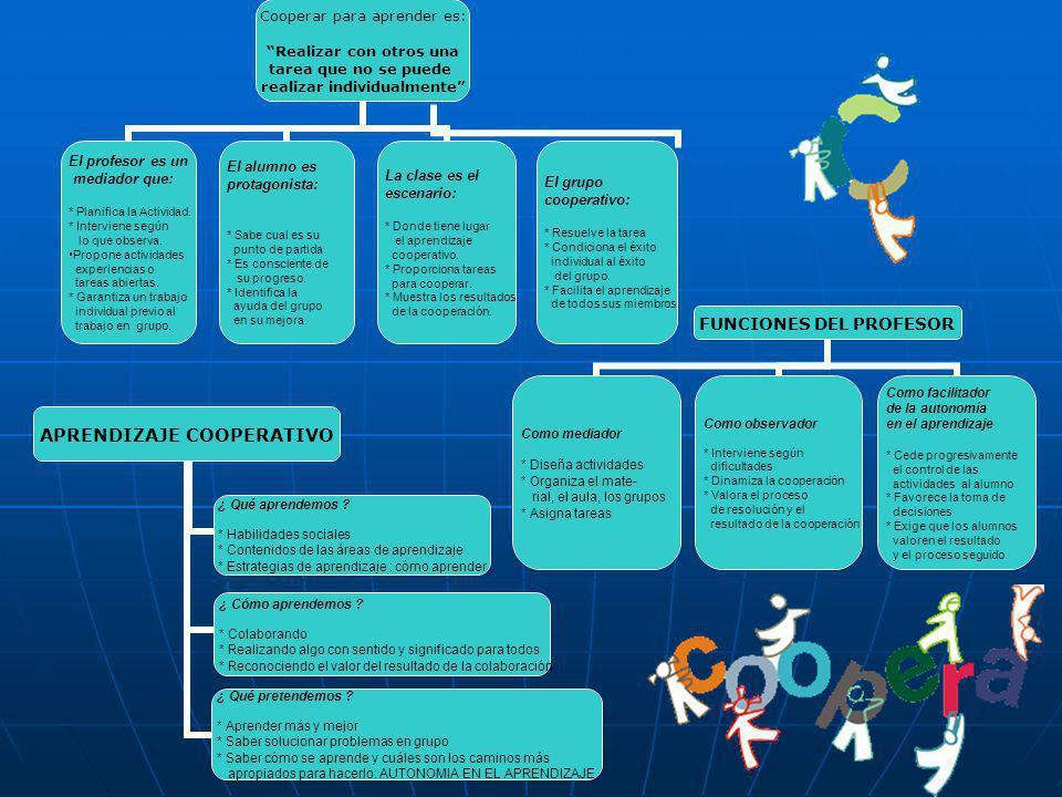 APRENDIZAJE COOPERATIVO ¿ Qué aprendemos ? * Habilidades sociales * Contenidos de las áreas de aprendizaje * Estrategias de aprendizaje : cómo aprende