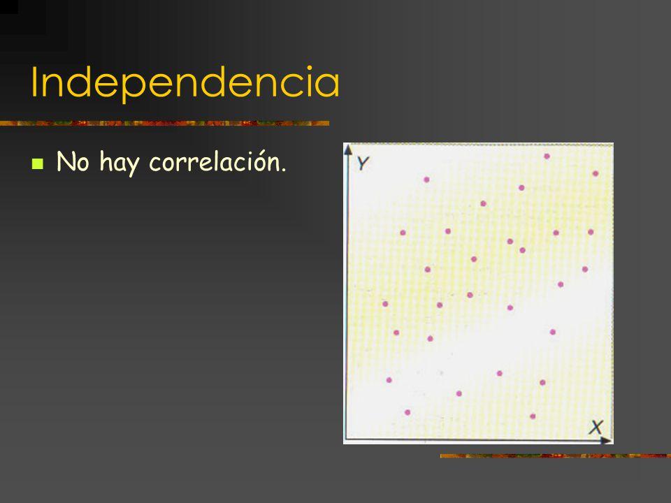 Correlación o dependencia aleatoria Si la nube de puntos se sitúa próxima a la gráfica de una función.