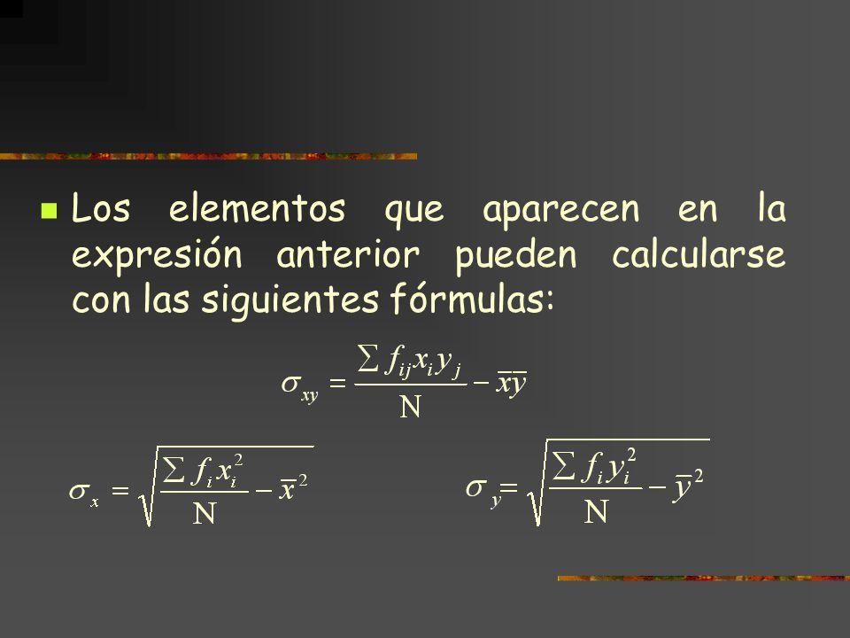 Correlación lineal.Coeficiente de Pearson.