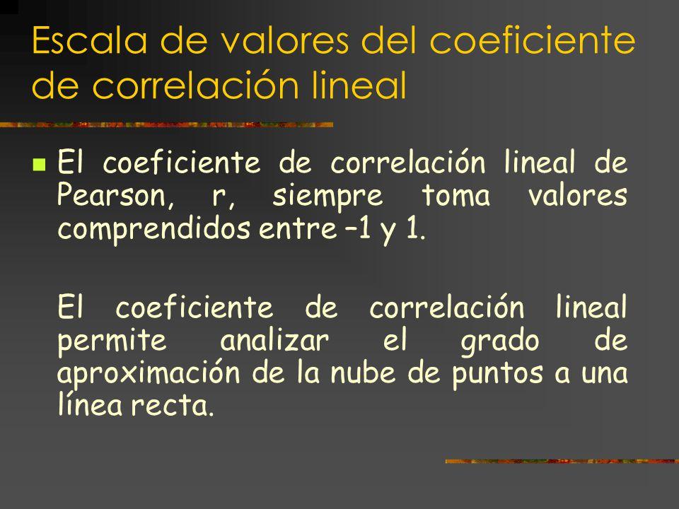 Las fórmulas anteriores se corresponden con estos conceptos: - σ xy es la covarianza o varianza conjunta de las variables X e Y.