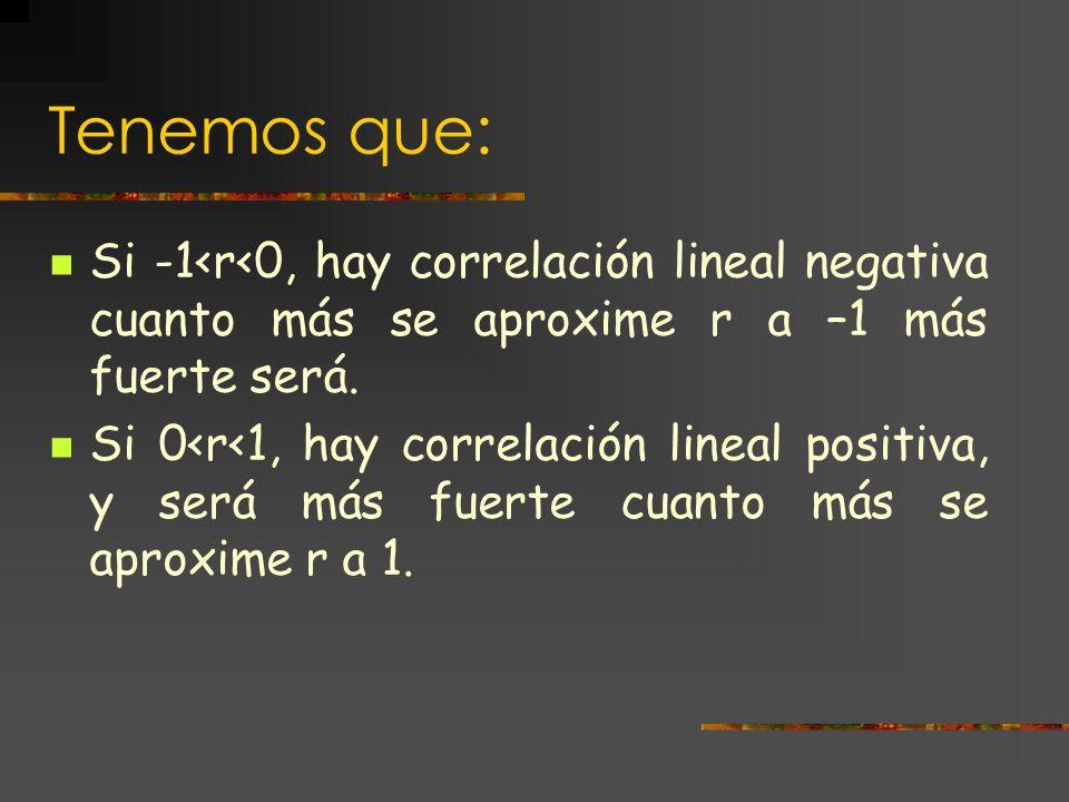 Escala de valores del coeficiente de correlación lineal El coeficiente de correlación lineal de Pearson, r, siempre toma valores comprendidos entre –1 y 1.