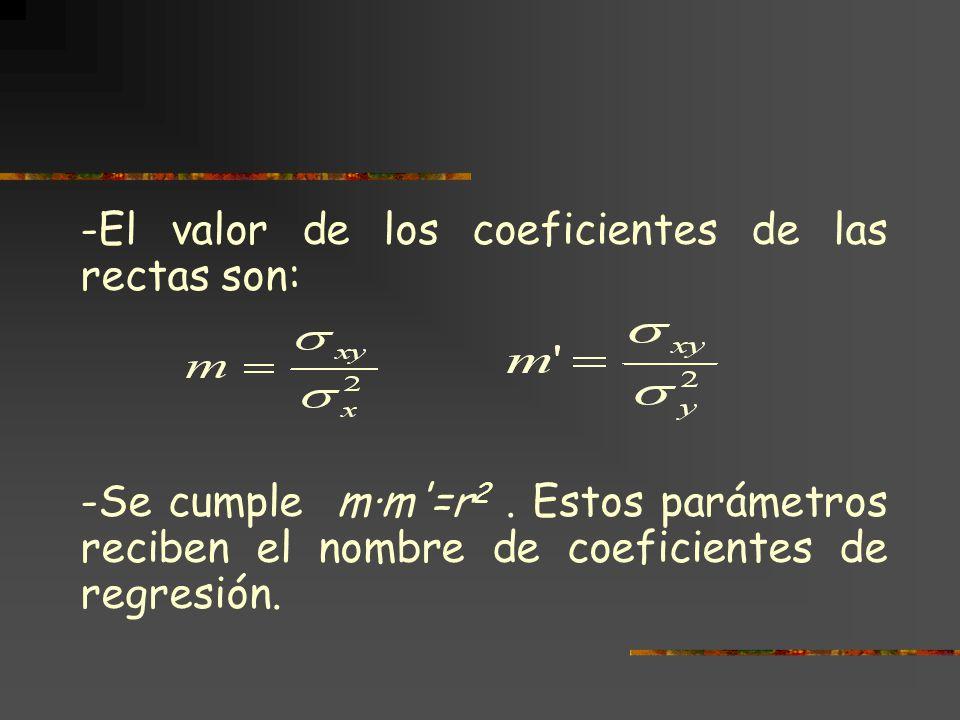 En la búsqueda de las ecuaciones de regresión hay que tener en cuenta: - Ambas rectas pasan por el punto, llamado centro de gravedad de la distribución