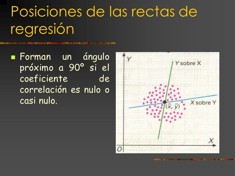 -El valor de los coeficientes de las rectas son: -Se cumple mm =r 2.
