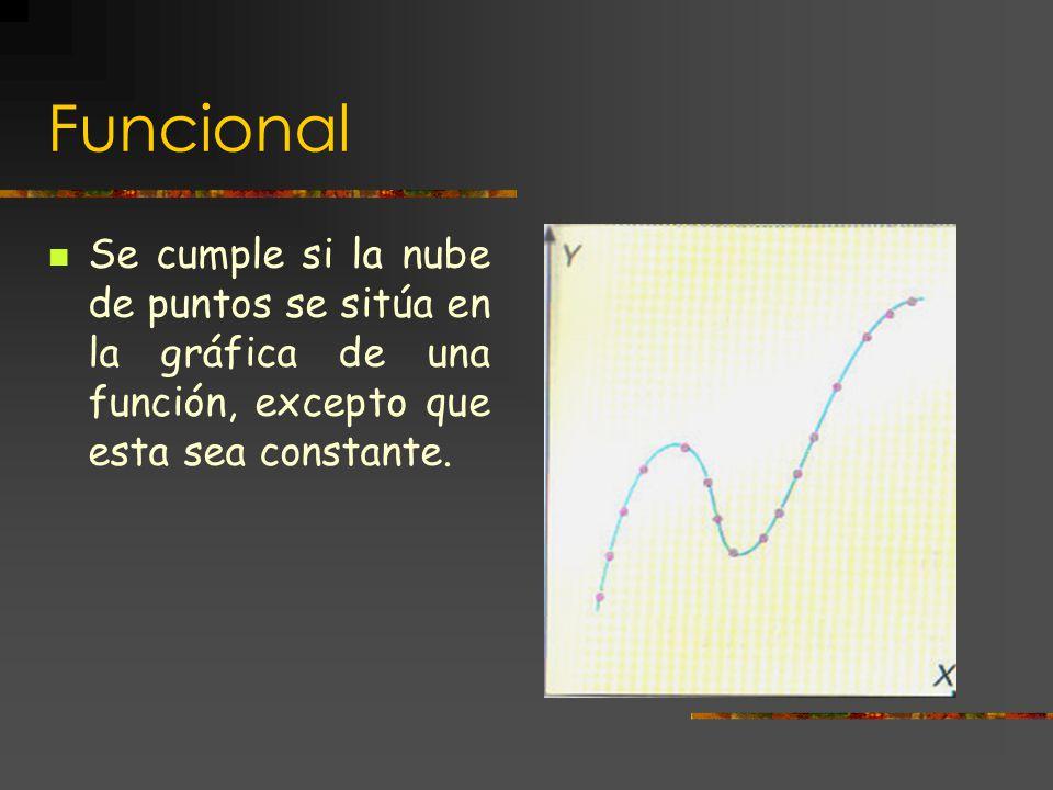 La dependencia puede ser: Funcional Lineal Aleatoria Independiente
