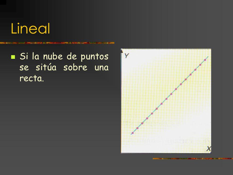 Funcional Se cumple si la nube de puntos se sitúa en la gráfica de una función, excepto que esta sea constante.