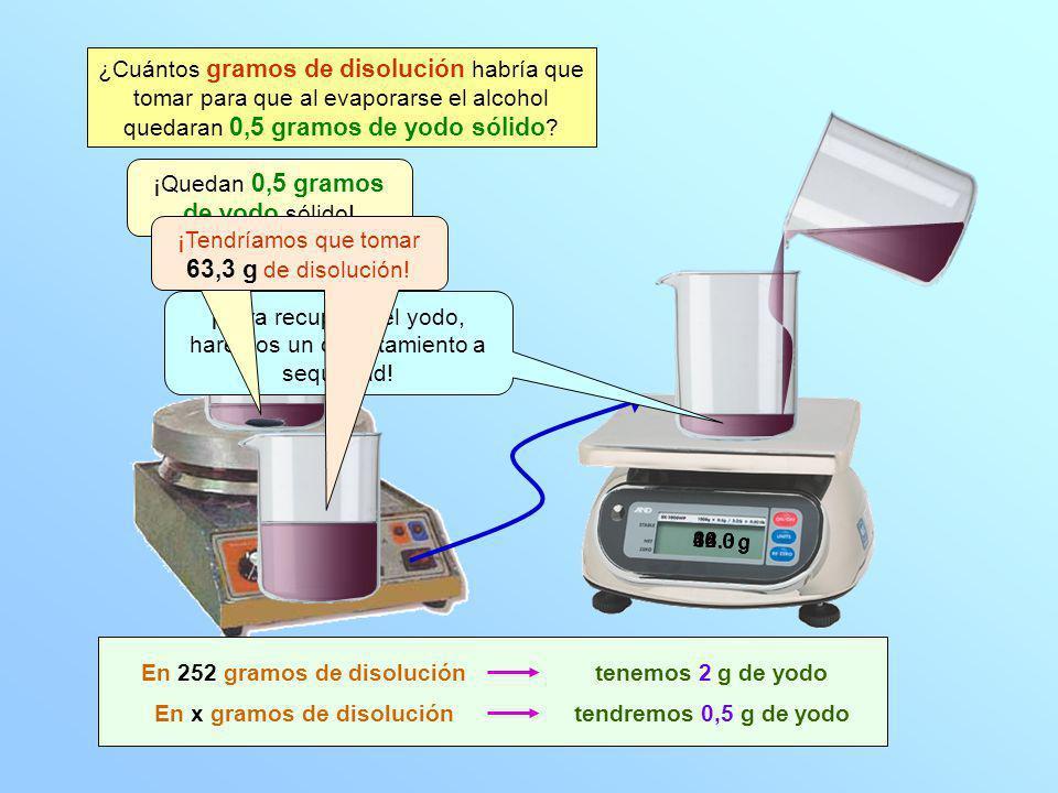12.0 g ¿Cuántos gramos de disolución habría que tomar para que al evaporarse el alcohol quedaran 0,5 gramos de yodo sólido ? 0.0 g En x gramos de diso