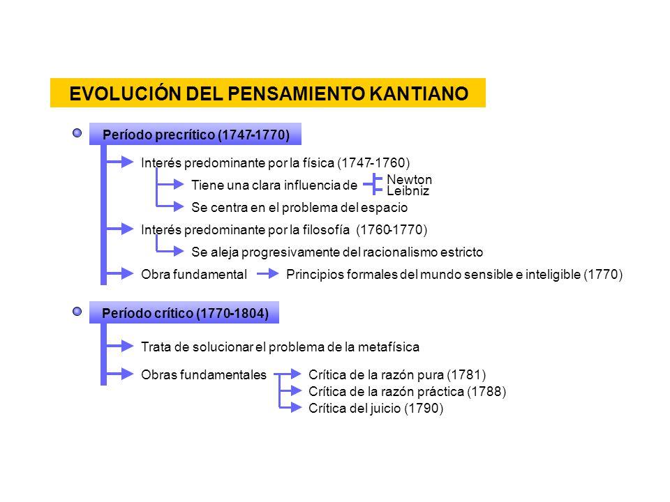 EVOLUCIÓN DEL PENSAMIENTO KANTIANO Período precrítico (1747-1770) Interés predominante por la física (1747-1760) Tiene una clara influencia de NewtonL
