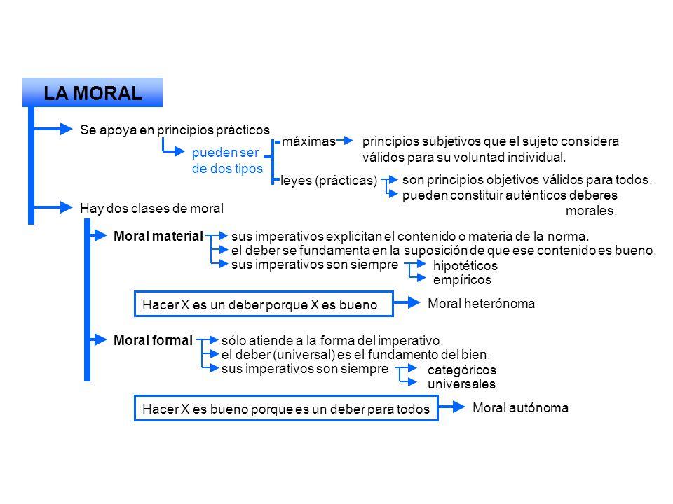 LA MORAL Se apoya en principios prácticos pueden ser de dos tipos máximasprincipios subjetivos que el sujeto considera válidos para su voluntad indivi