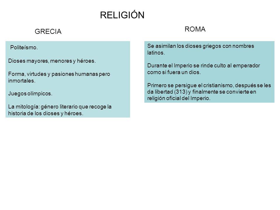 RELIGIÓN GRECIA ROMA Politeísmo. Dioses mayores, menores y héroes. Forma, virtudes y pasiones humanas pero inmortales. Juegos olímpicos. La mitología: