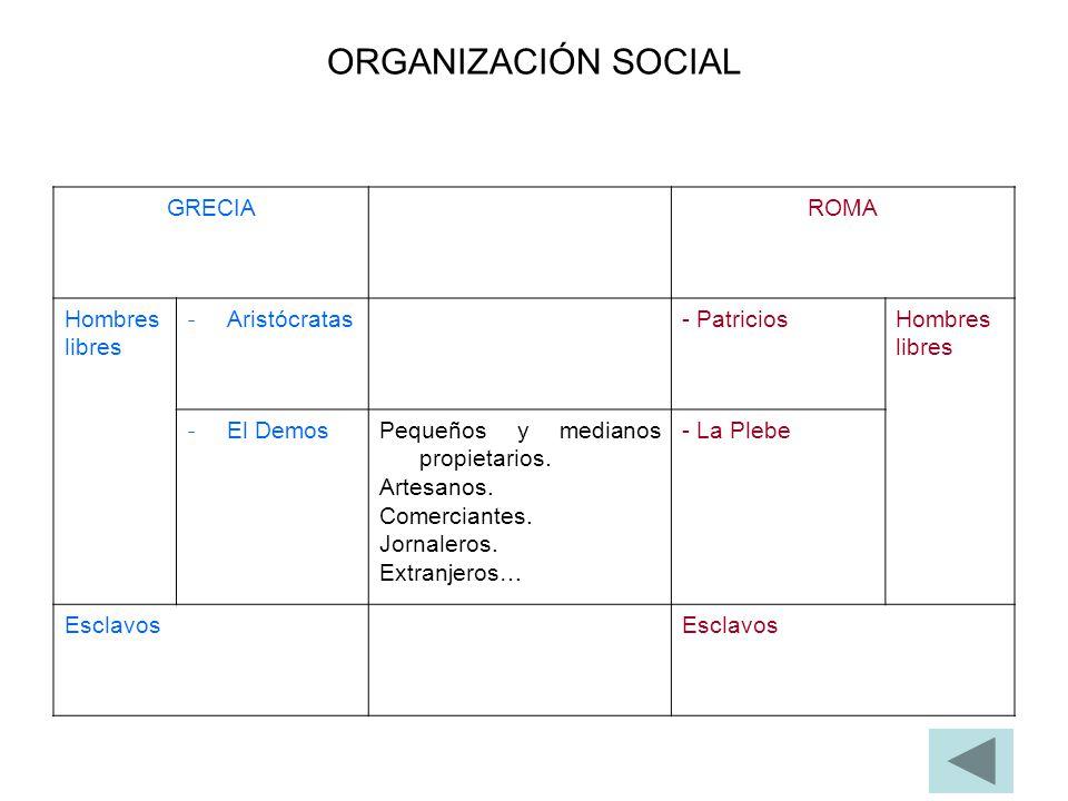 ORGANIZACIÓN SOCIAL GRECIAROMA Hombres libres - Aristócratas - PatriciosHombres libres - El Demos Pequeños y medianos propietarios. Artesanos. Comerci