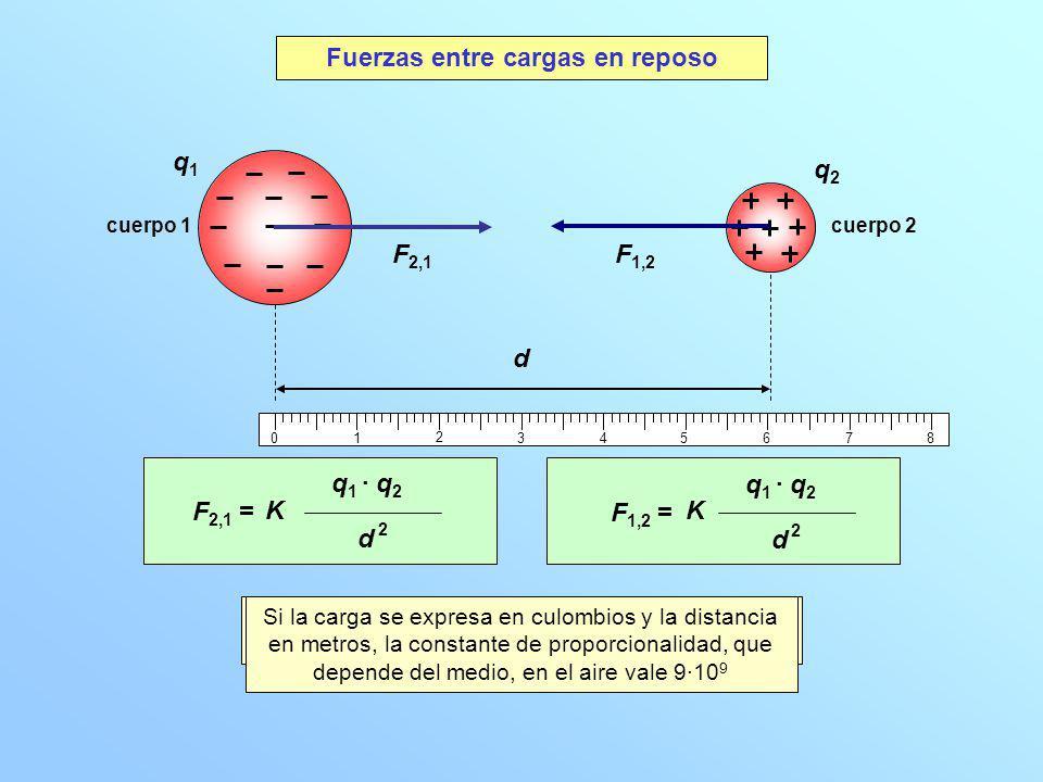 01 2 345678 F 2,1 = F 1,2 = q1q1 q2q2 d F 2,1 F 1,2 q 1 · q 2 d 2 d 2 KK cuerpo 1 cuerpo 2 Dos cuerpos cualesquiera, de cargas q 1 y q 2 separados por