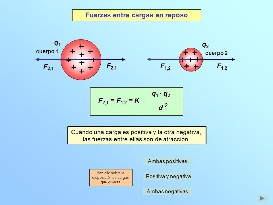 Cuando las cargas q 1 y q 2 son del mismo signo, las fuerzas entre ellas son de repulsión. q1q1 q2q2 F 2,1 F 1,2 cuerpo 1 cuerpo 2 F 2,1 = F 1,2 = q 1