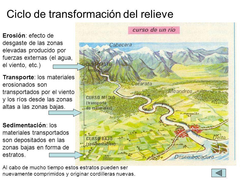Ciclo de transformación del relieve Erosión: efecto de desgaste de las zonas elevadas producido por fuerzas externas (el agua, el viento, etc.) Al cab