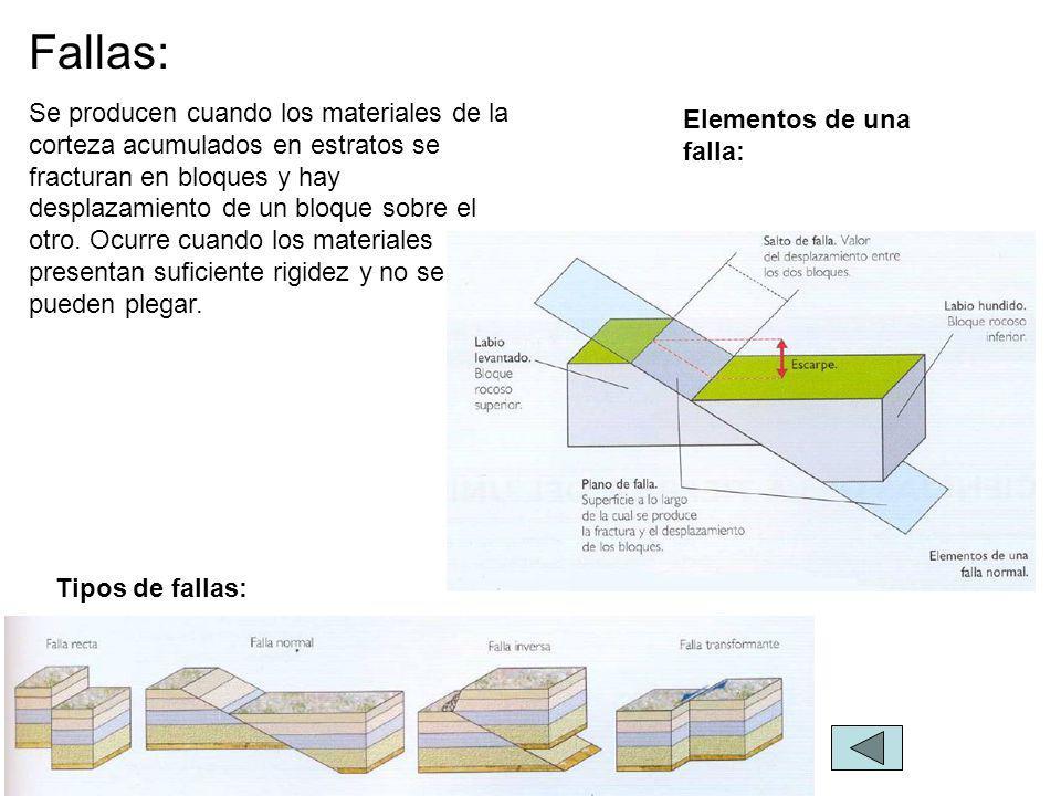 Tipos de fallas: Elementos de una falla: Fallas: Se producen cuando los materiales de la corteza acumulados en estratos se fracturan en bloques y hay