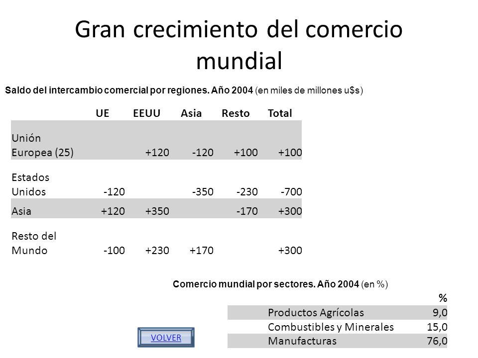 Gran crecimiento del comercio mundial UEEEUUAsiaRestoTotal Unión Europea (25) +120-120+100 Estados Unidos-120 -350-230-700 Asia+120+350 -170+300 Resto