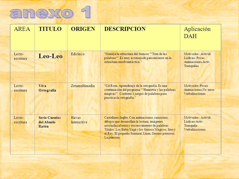 AREATITULOORIGENDESCRIPCIONAplicación DAH Lecto- escritura Leo-Leo Edicinco
