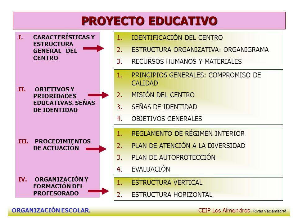 ORGANIZACIÓN ESCOLAR. CEIP Los Almendros. Rivas Vaciamadrid PROYECTO EDUCATIVO 1.IDENTIFICACIÓN DEL CENTRO 2.ESTRUCTURA ORGANIZATIVA: ORGANIGRAMA 3.RE