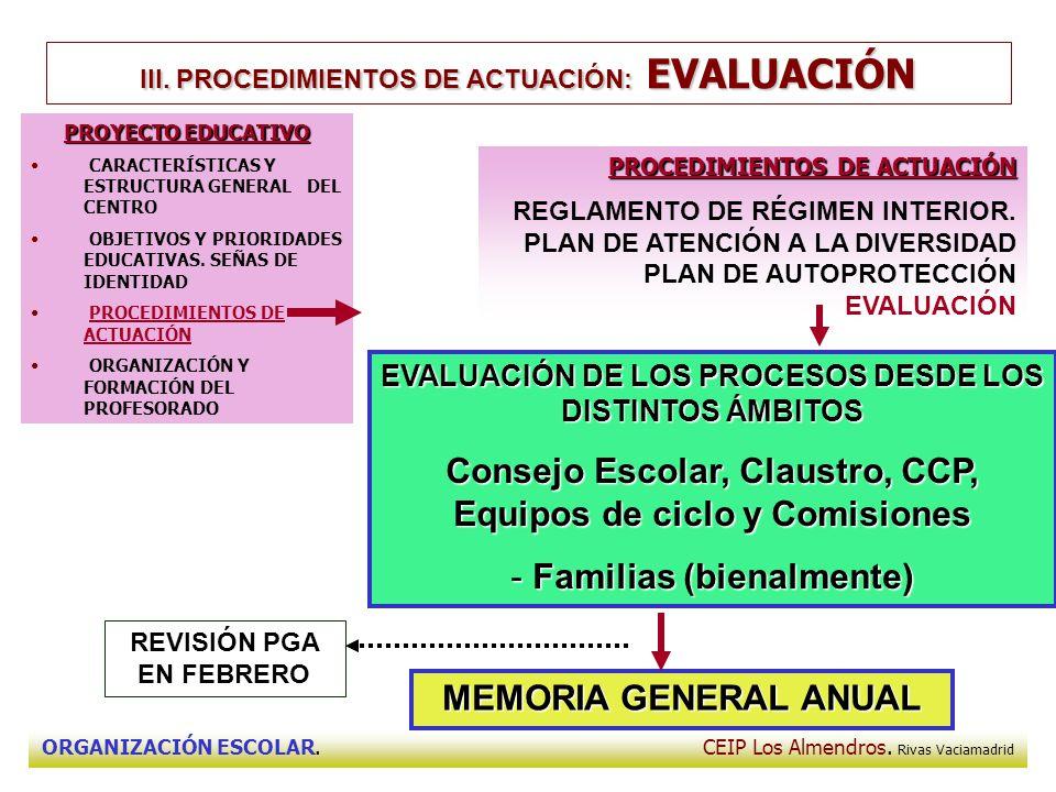 ORGANIZACIÓN ESCOLAR. CEIP Los Almendros. Rivas Vaciamadrid III. PROCEDIMIENTOS DE ACTUACIÓN: EVALUACIÓN EVALUACIÓN DE LOS PROCESOS DESDE LOS DISTINTO