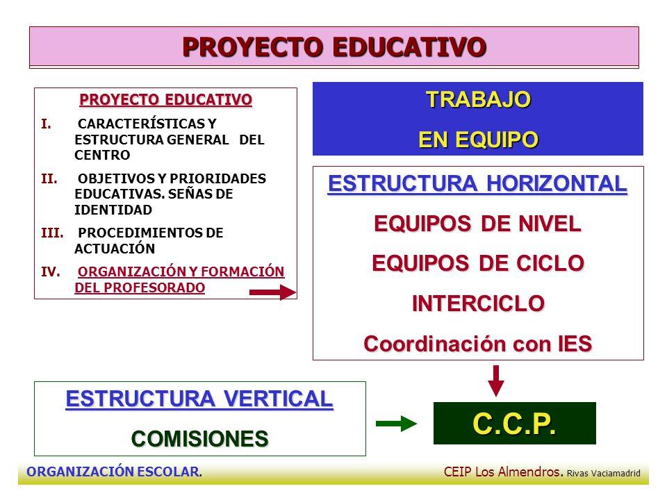 ORGANIZACIÓN ESCOLAR. CEIP Los Almendros. Rivas Vaciamadrid PROYECTO EDUCATIVO I. CARACTERÍSTICAS Y ESTRUCTURA GENERAL DEL CENTRO II. OBJETIVOS Y PRIO