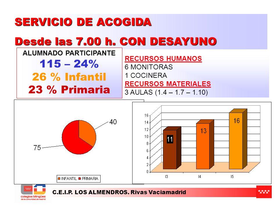 C.E.I.P. LOS ALMENDROS. Rivas Vaciamadrid RECURSOS HUMANOS 6 MONITORAS 1 COCINERA RECURSOS MATERIALES 3 AULAS (1.4 – 1.7 – 1.10) SERVICIO DE ACOGIDA D