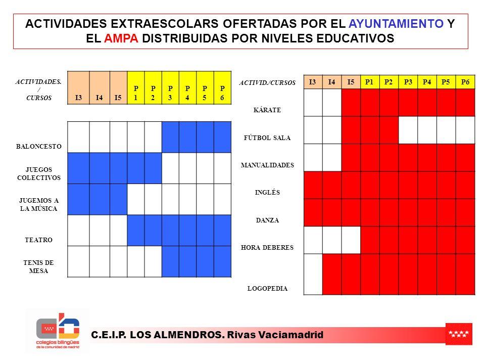 C.E.I.P. LOS ALMENDROS. Rivas Vaciamadrid ACTIVIDADES EXTRAESCOLARS OFERTADAS POR EL AYUNTAMIENTO Y EL AMPA DISTRIBUIDAS POR NIVELES EDUCATIVOS ACTIVI